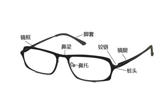 眼镜架结构的组成与材料分析