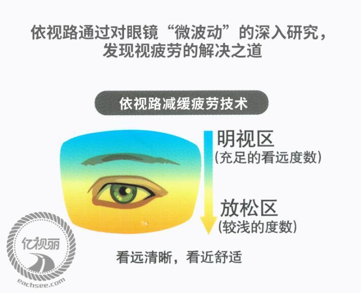 亚虎娱乐中心pt_网上配镜