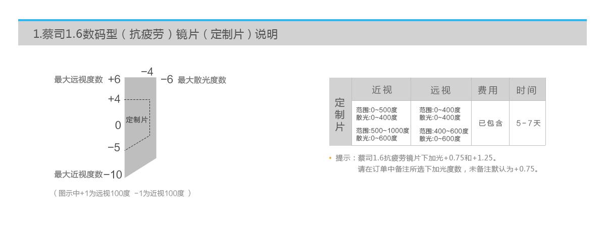 亚虎娱乐手机网页版_蔡司A系列抗疲劳镜片