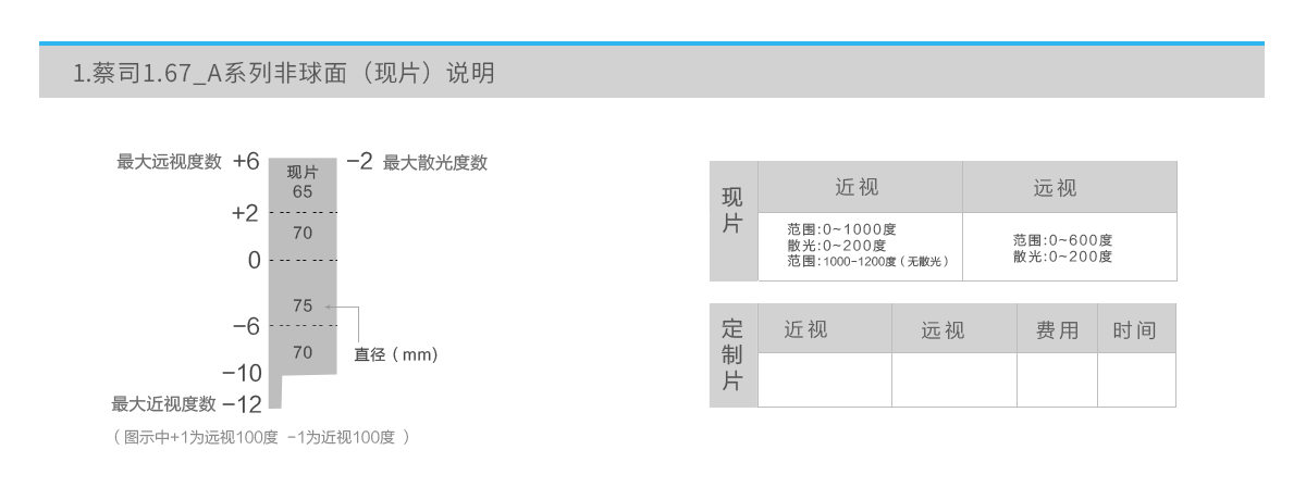 亚虎娱乐手机网页版_蔡司A系列镜片