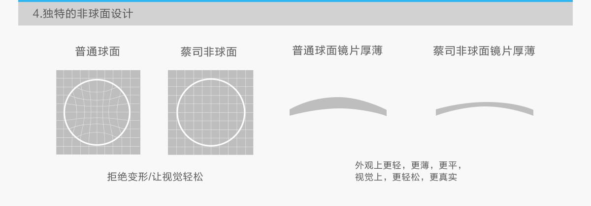 亚虎娱乐中心pt_蔡司清锐系列镜片
