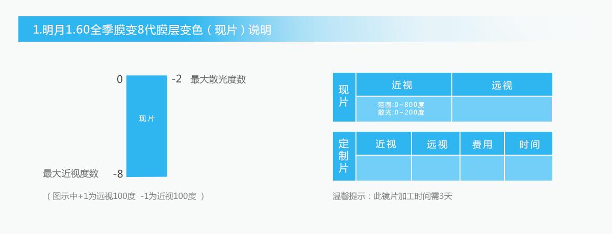 亚虎娱乐手机网页版_明月7代变色镜片