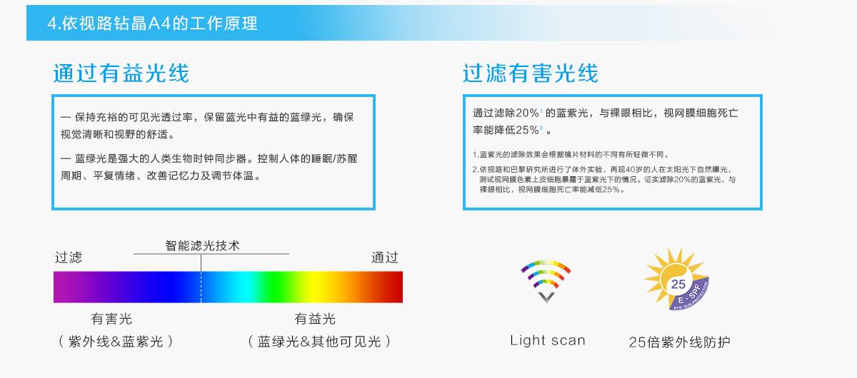 亚虎娱乐官网登入_法国依视路A4眼镜片